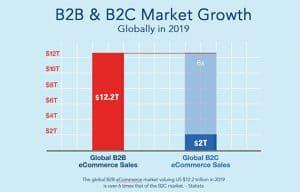 B2B & B2C Market Growth